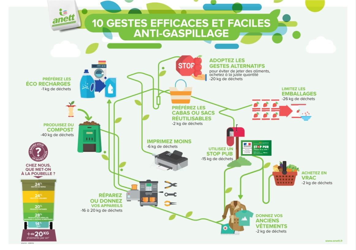 Affiche anti-gaspillage